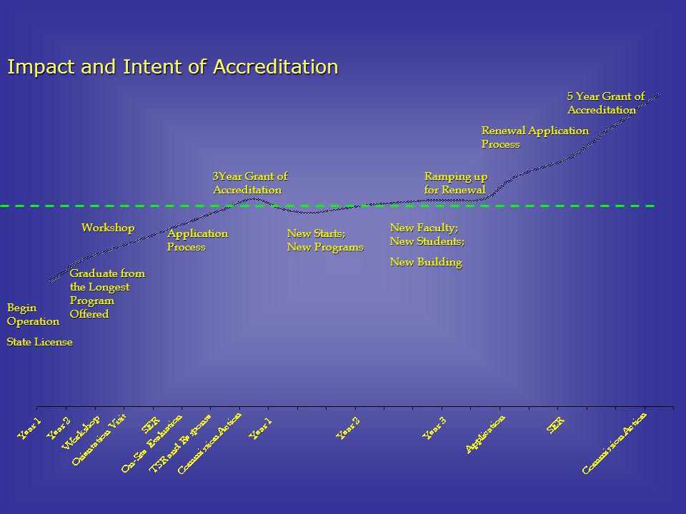 Impact and Intent of Accreditation
