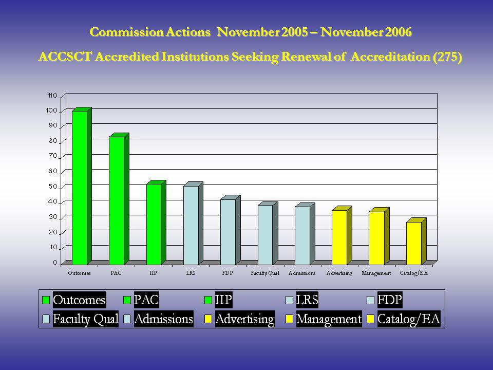 Commission Actions November 2005 – November 2006