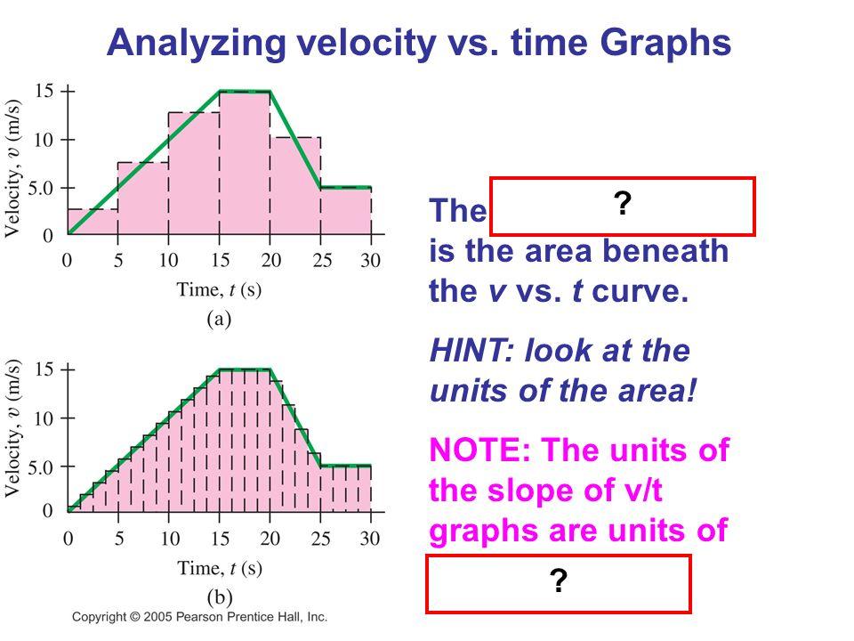 Analyzing velocity vs. time Graphs