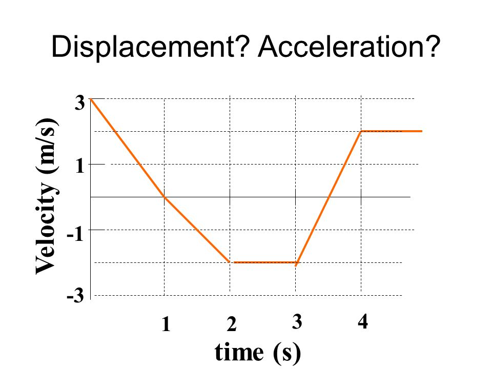 Displacement Acceleration