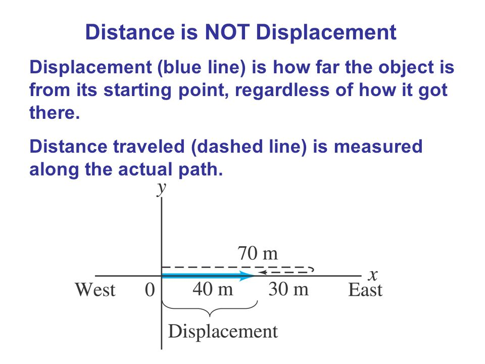 Distance is NOT Displacement