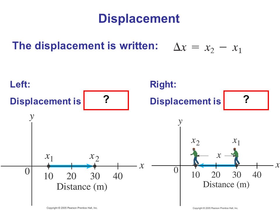 Displacement The displacement is written: Left: