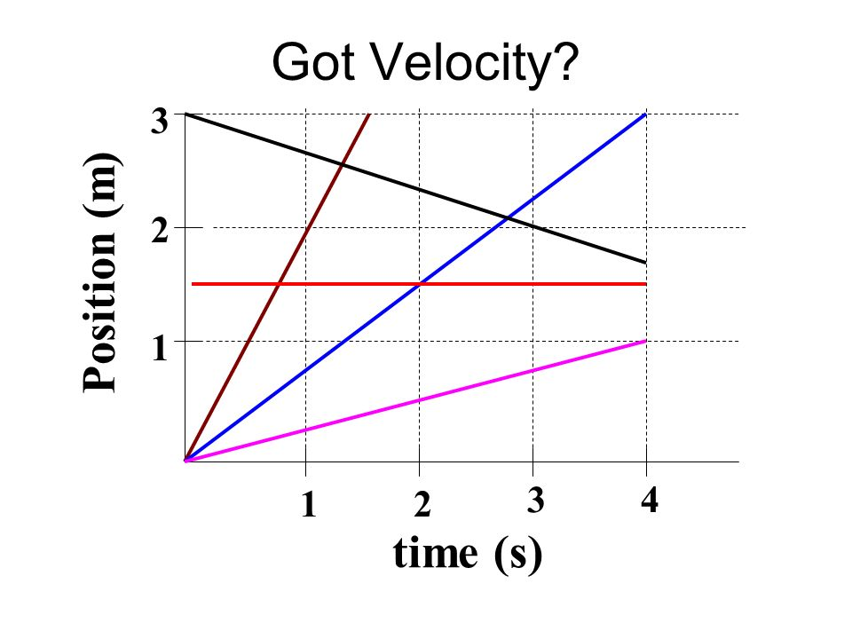 Got Velocity time (s) Position (m) 1 2 3 4