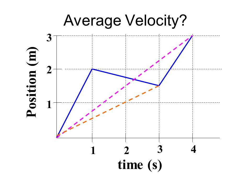 Average Velocity time (s) Position (m) 1 2 3 4