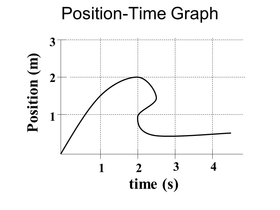 Position-Time Graph time (s) Position (m) 1 2 3 4