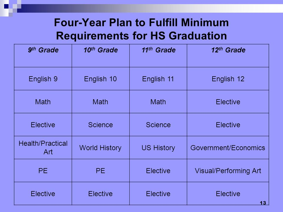 Four-Year Plan to Fulfill Minimum Requirements for HS Graduation