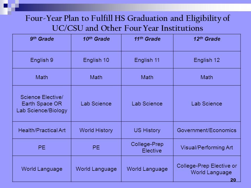 9th Grade 10th Grade. 11th Grade. 12th Grade. English 9. English 10. English 11. English 12.