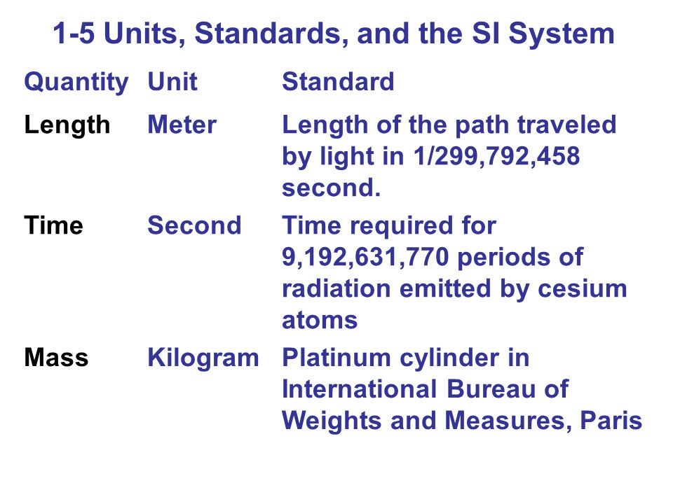 1-5 Units, Standards, and the SI System