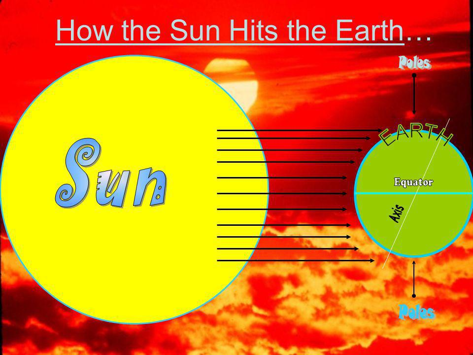 How the Sun Hits the Earth…
