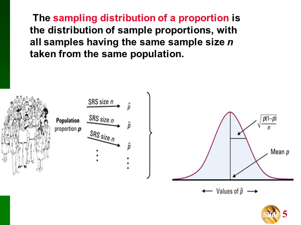 The sampling distribution of a proportion is the distribution of sample proportions, with all samples having the same sample size n taken from the same population.