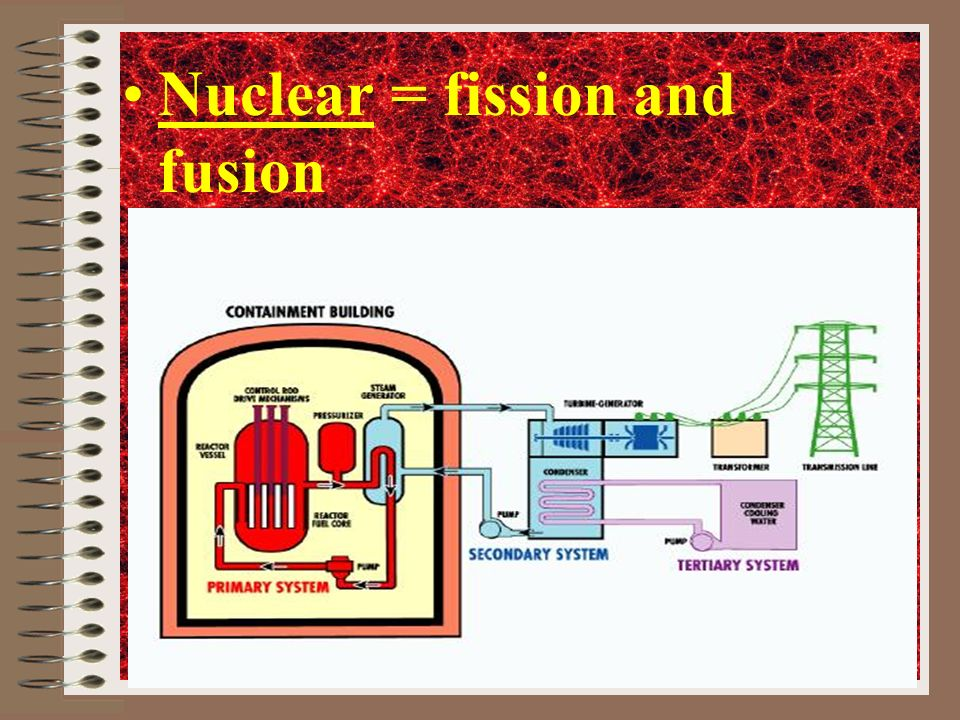 Nuclear = fission and fusion