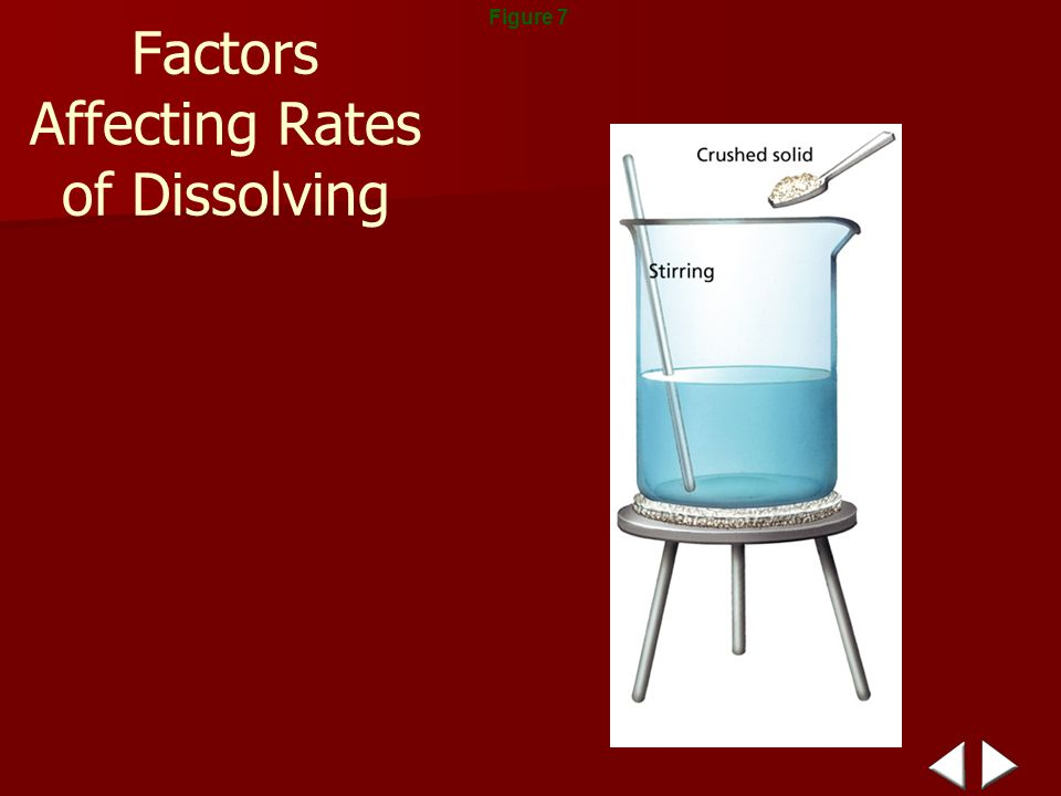 factors that affect rate of dissolving Steve hacker explains how the concept of reaction rates could be  the effect of  temperature on the rate of dissolving or the effect of particle size  revision  guides might list factors that can be used to control the rate of a reaction (see  table 1.