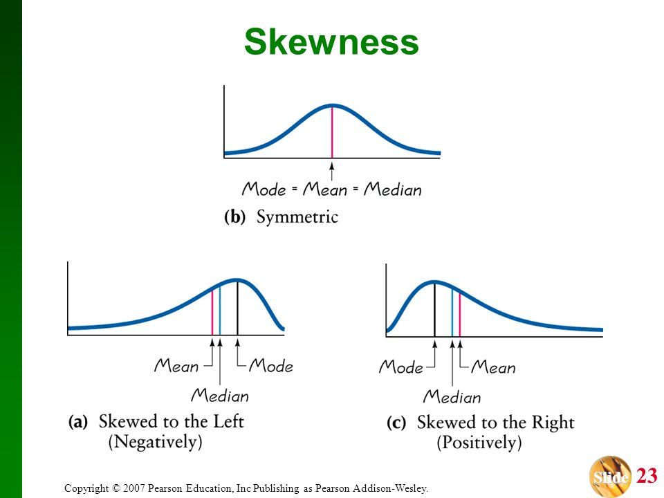 Skewness Copyright © 2007 Pearson Education, Inc Publishing as Pearson Addison-Wesley.