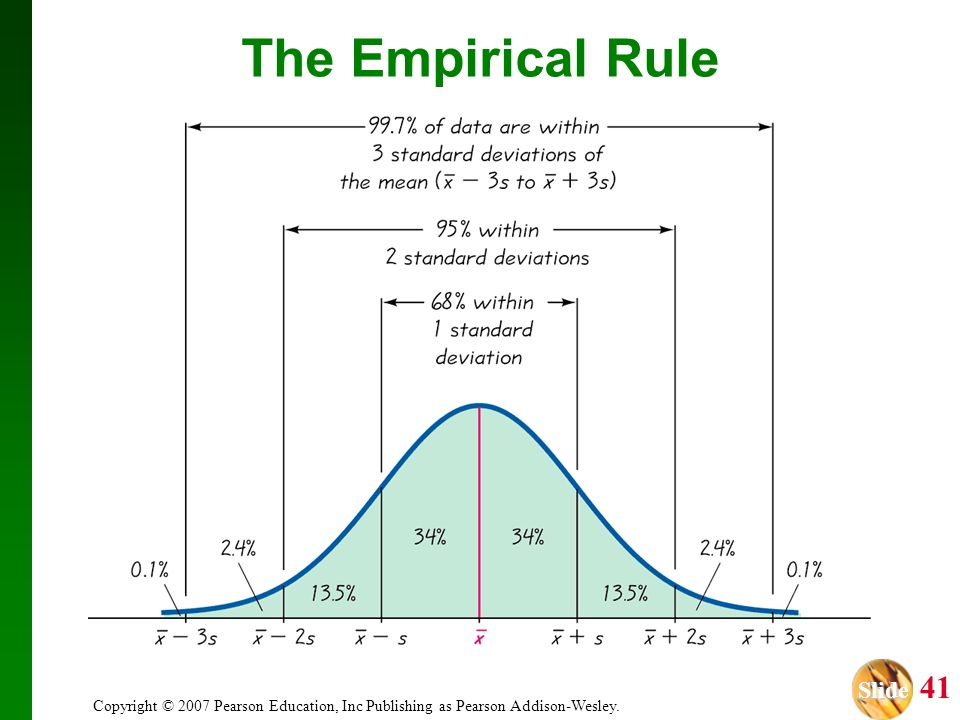 The Empirical Rule Copyright © 2007 Pearson Education, Inc Publishing as Pearson Addison-Wesley.