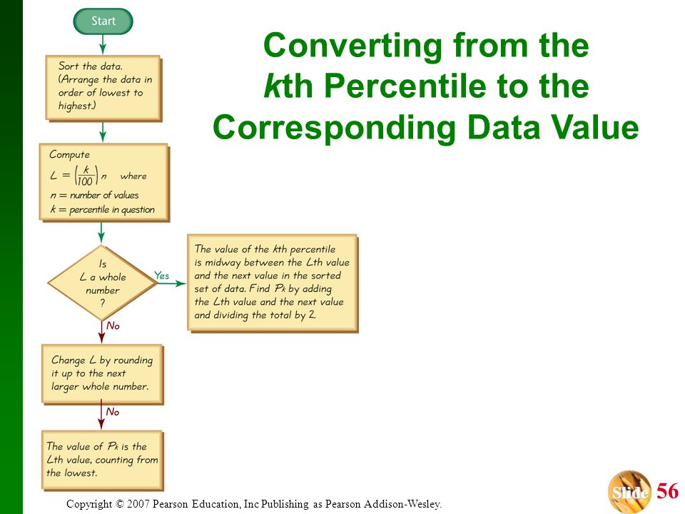Corresponding Data Value