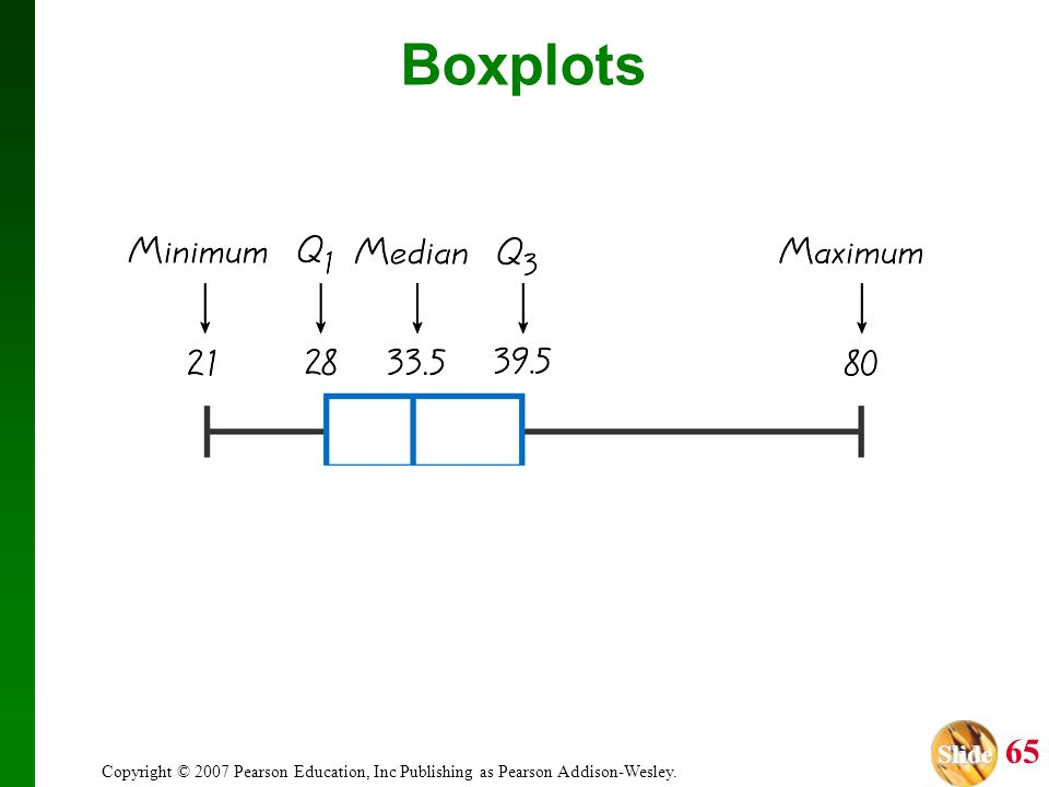 Boxplots Copyright © 2007 Pearson Education, Inc Publishing as Pearson Addison-Wesley.