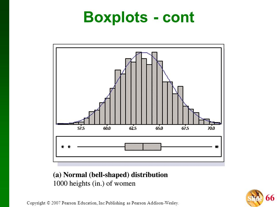 Boxplots - cont Copyright © 2007 Pearson Education, Inc Publishing as Pearson Addison-Wesley.