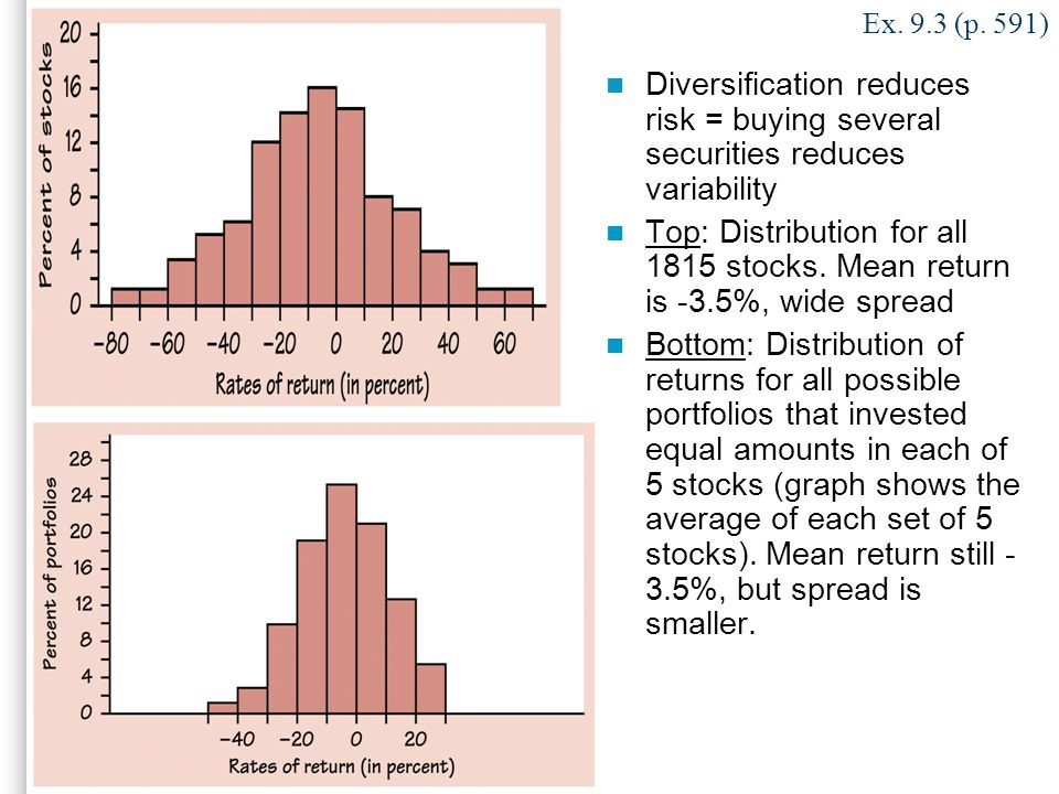 Ex. 9.3 (p. 591) Diversification reduces risk = buying several securities reduces variability.