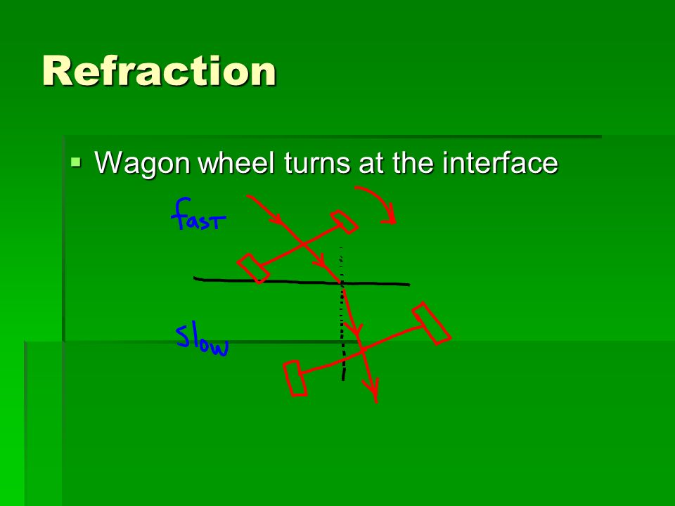 Refraction Wagon wheel turns at the interface
