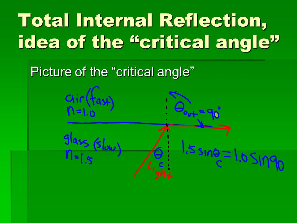 Total Internal Reflection, idea of the critical angle