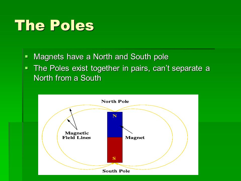 The Poles Magnets have a North and South pole