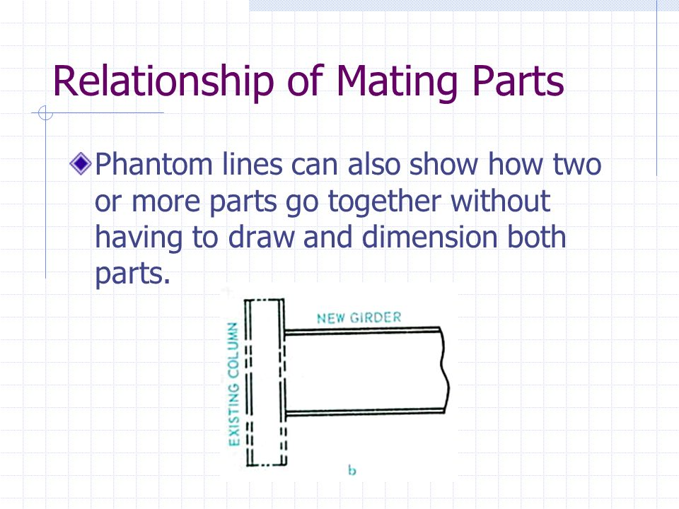 Relationship of Mating Parts
