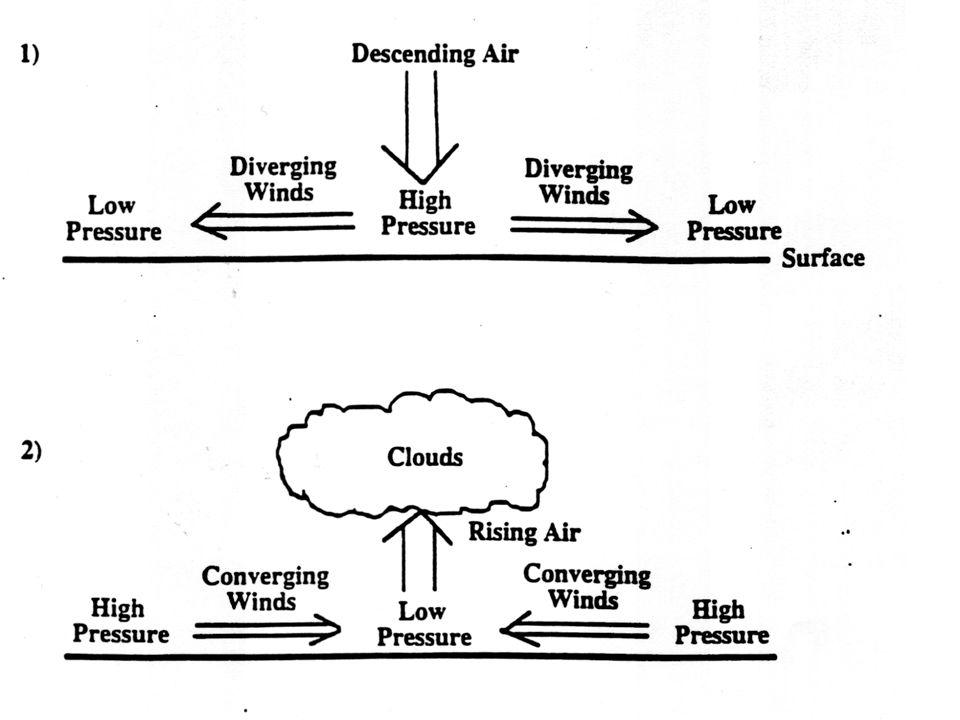 Gravity creates an air pressure of 10.13N/m³ at sea level.