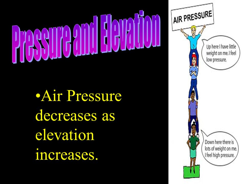 Pressure and Elevation