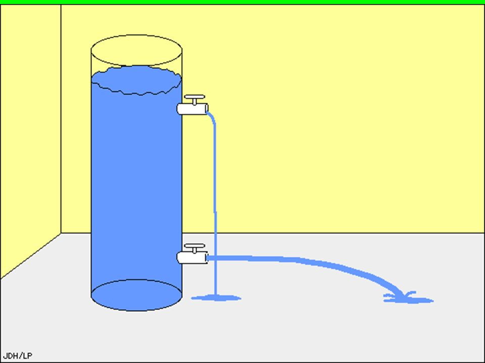 Water pressure increases with depth.