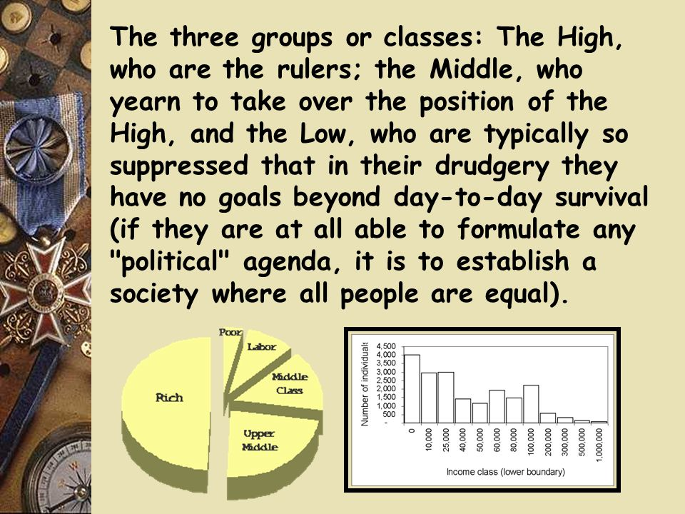 The three groups or classes: The High, who are the rulers; the Middle, who yearn to take over the position of the High, and the Low, who are typically so suppressed that in their drudgery they have no goals beyond day-to-day survival (if they are at all able to formulate any political agenda, it is to establish a society where all people are equal).