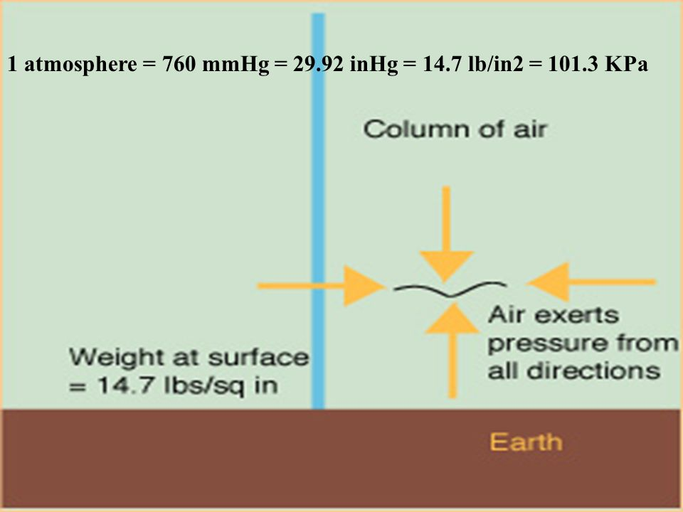 1 atmosphere = 760 mmHg = 29.92 inHg = 14.7 lb/in2 = 101.3 KPa