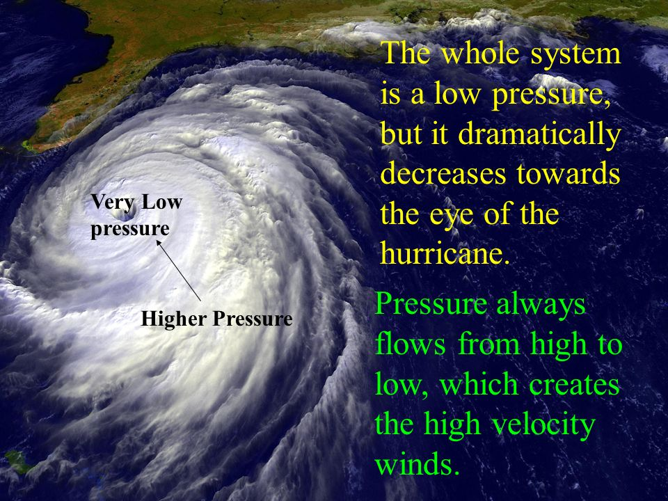 The whole system is a low pressure, but it dramatically decreases towards the eye of the hurricane.