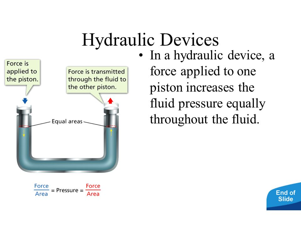 Hydraulic Devices In a hydraulic device, a force applied to one piston increases the fluid pressure equally throughout the fluid.