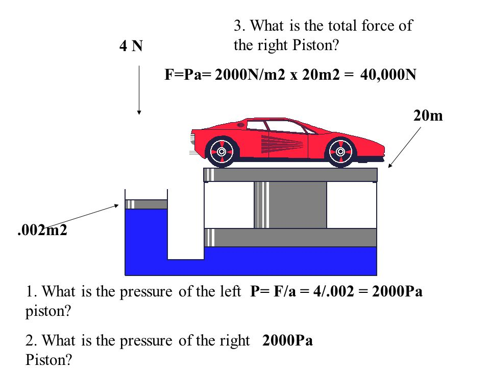 3. What is the total force of the right Piston