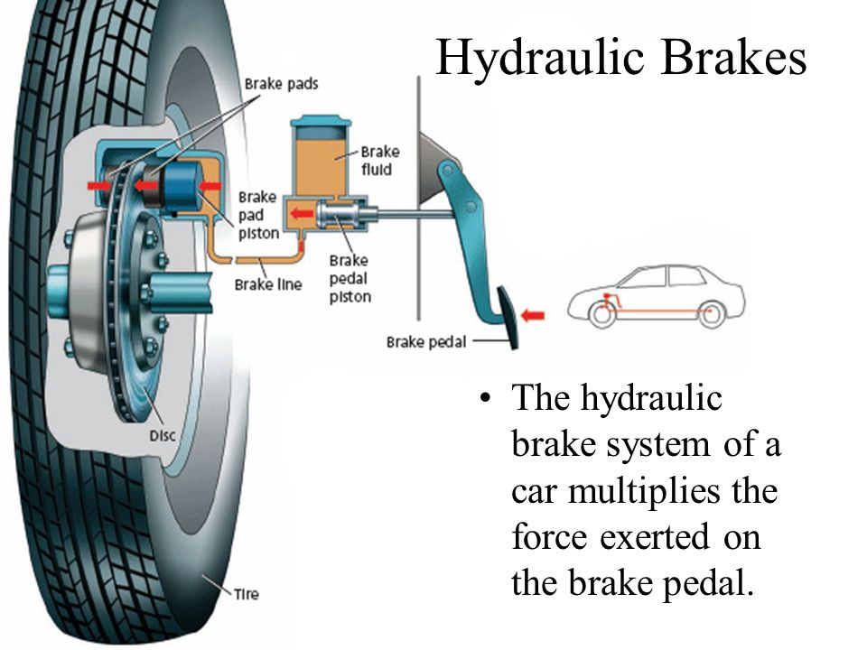 Hydraulic BrakesThe hydraulic brake system of a car multiplies the force exerted on the brake pedal.