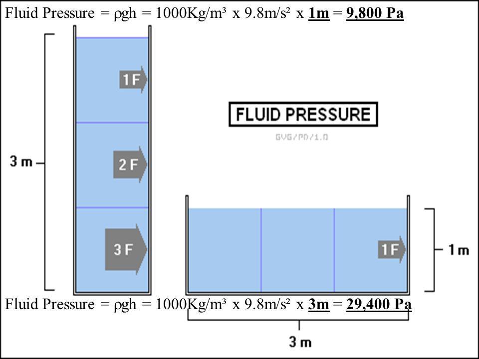 Fluid Pressure = gh = 1000Kg/m³ x 9.8m/s² x 1m = 9,800 Pa