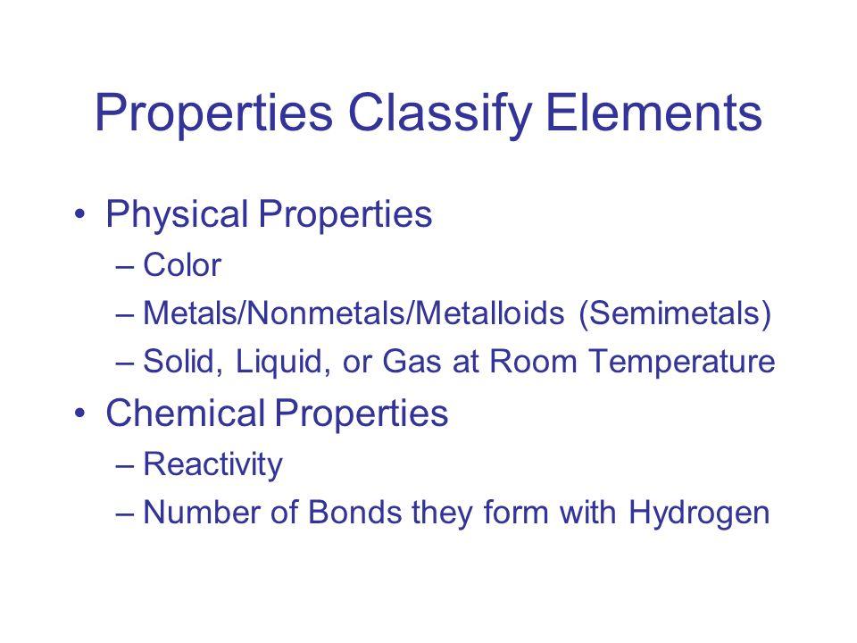 Properties Classify Elements