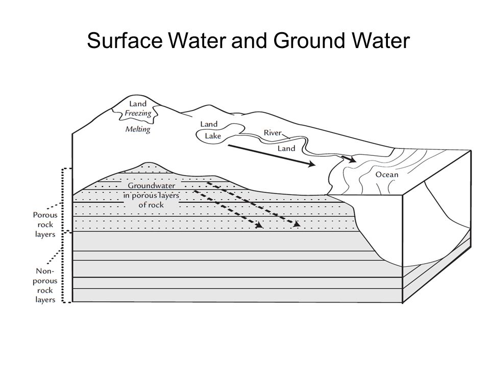Surface Water and Ground Water