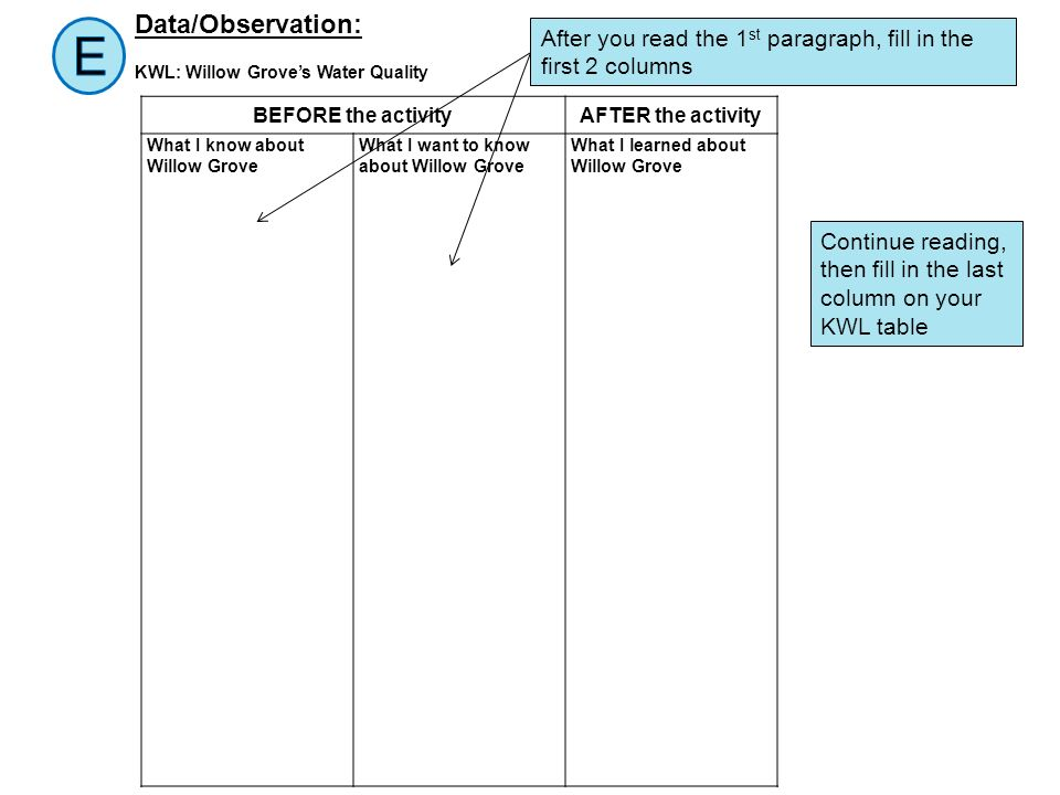 Data/Observation: KWL: Willow Grove's Water Quality. E. After you read the 1st paragraph, fill in the first 2 columns.