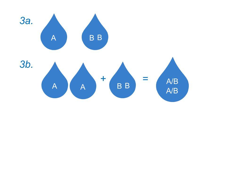 3a. 3b. + = A B A B A/B
