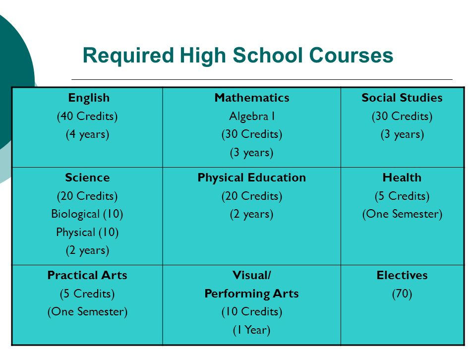 Required High School Courses