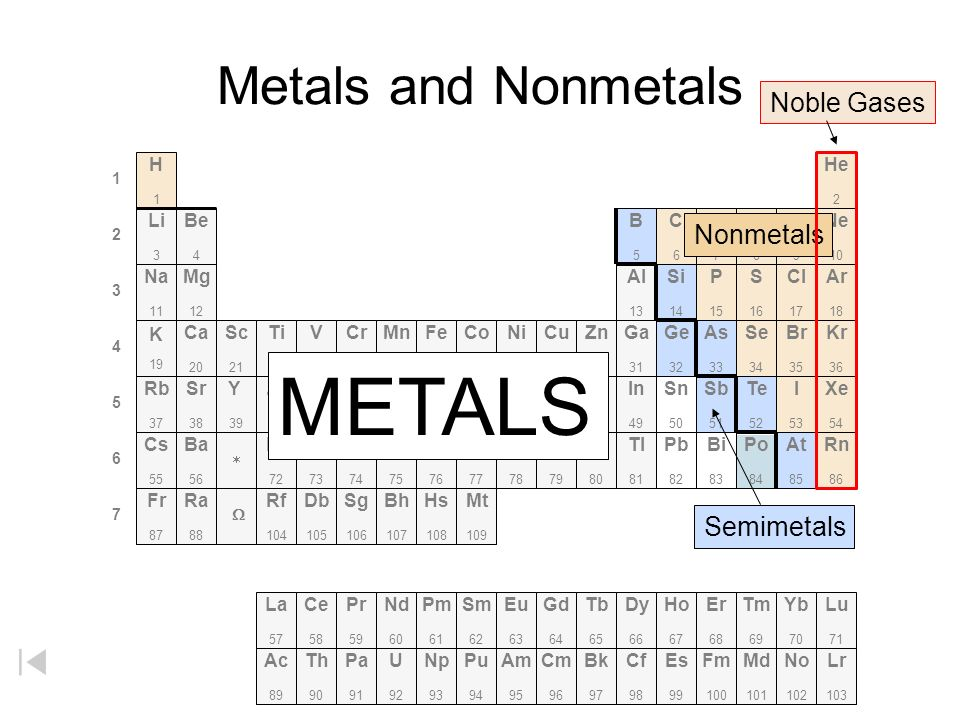 Periodic Table Metals And Nonmetals Worksheet Periodic Tables – Metals Nonmetals Metalloids Worksheet