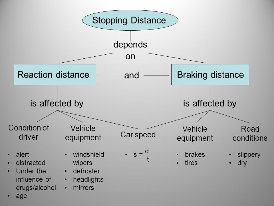 Stopping Distance depends on Reaction distance and Braking distance