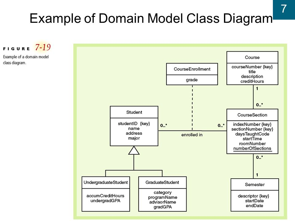 Systems analysis and design in a changing world fifth edition ppt 37 example of domain model class diagram ccuart Images