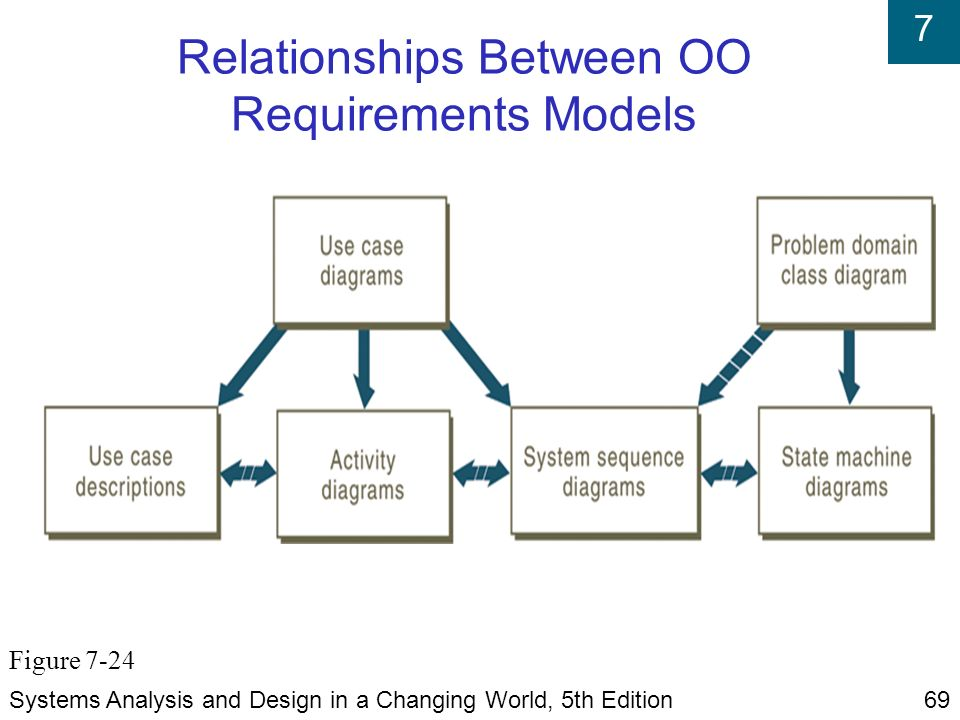 Requirements Of Good Line Drawing Algorithm : Systems analysis and design in a changing world fifth