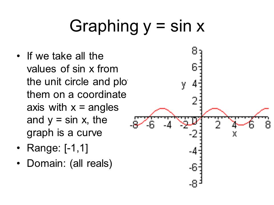 Graphing y = sin x