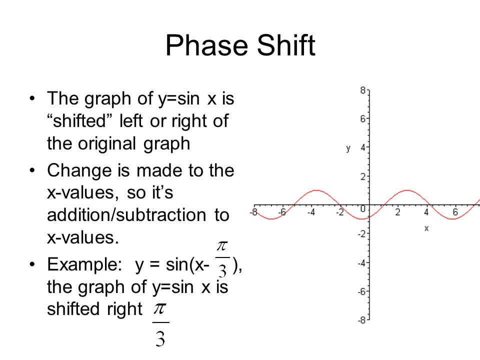 Phase ShiftThe graph of y=sin x is shifted left or right of the original graph.