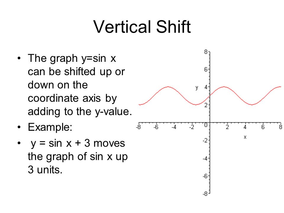 Vertical Shift The graph y=sin x can be shifted up or down on the coordinate axis by adding to the y-value.