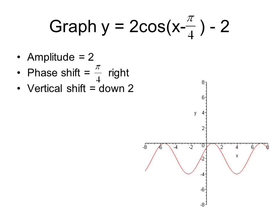 Graph y = 2cos(x- ) - 2 Amplitude = 2 Phase shift = right