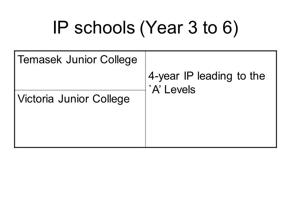IP schools (Year 3 to 6) Temasek Junior College